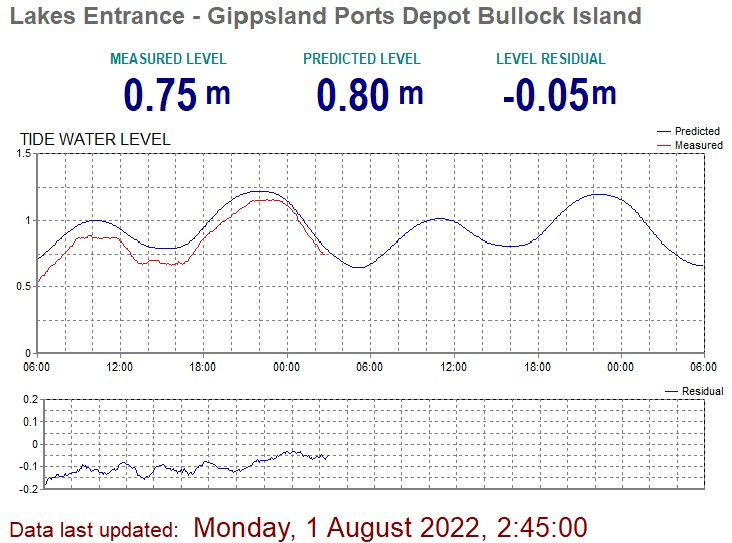 Lakes Entrance Waves Tides And Weather Gippsland Ports
